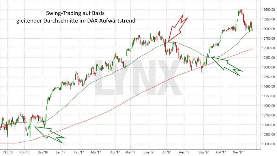Trading-Strategien: Swing Trading: Swing Trading auf Basis gleitender Durchschnitte im Aufwärtstrend | LYNX Online Broker