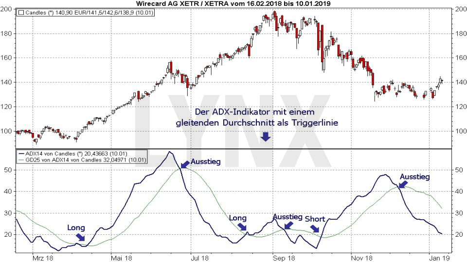 Trading-Strategien: Momentum-Trading: ADX-Indikator | LYNX Online Broker
