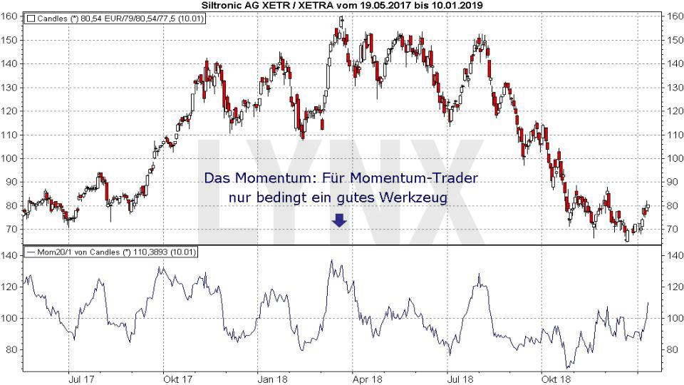 Trading-Strategien: Momentum-Trading: Momentum - Indikator kein geeignetes Werkzeug | LYNX Online Broker