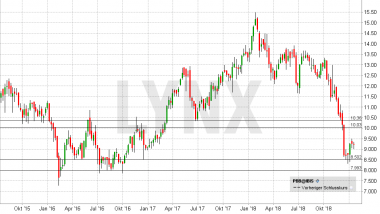 Chart vom 16.01.2019 Kurs: 9,19 Kürzel: PBB - Wochenkerzen | LYNX Online Broker