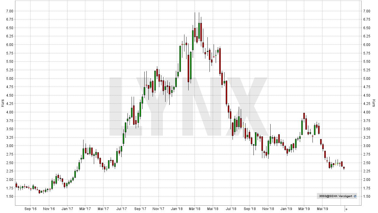 Die besten Kobalt Aktien: Entwicklung der China Molybdenum Aktie von Juli 2016 bis Juli 2019 | LYNX Online Broker