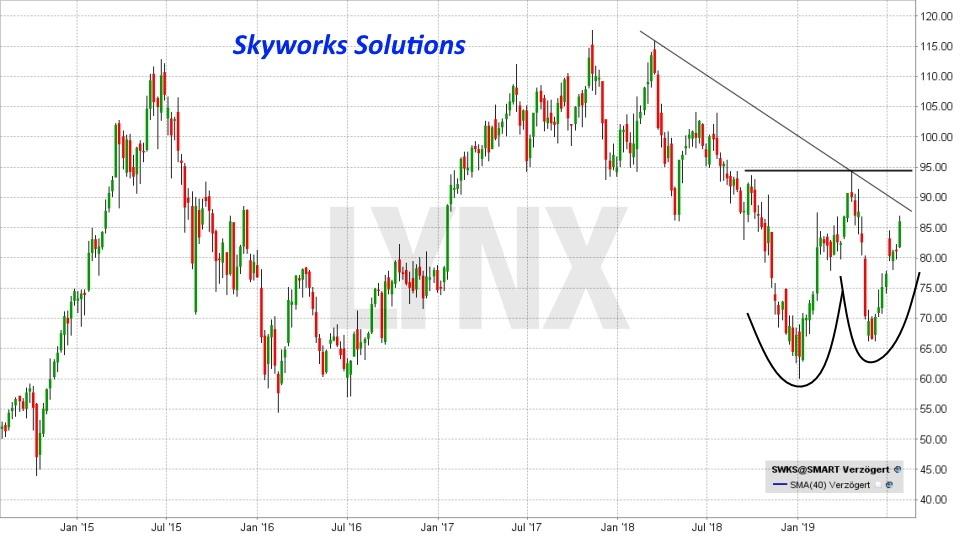 Die besten Internet of Things Aktien: Entwicklung der Skyworks Solutions Aktie von Juli 2014 bis Juli 2019 | Online Broker LYNX