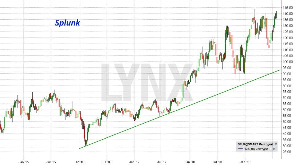 Die besten Internet of Things Aktien: Entwicklung der Splunk Aktie von Juli 2014 bis Juli 2019 | Online Broker LYNX