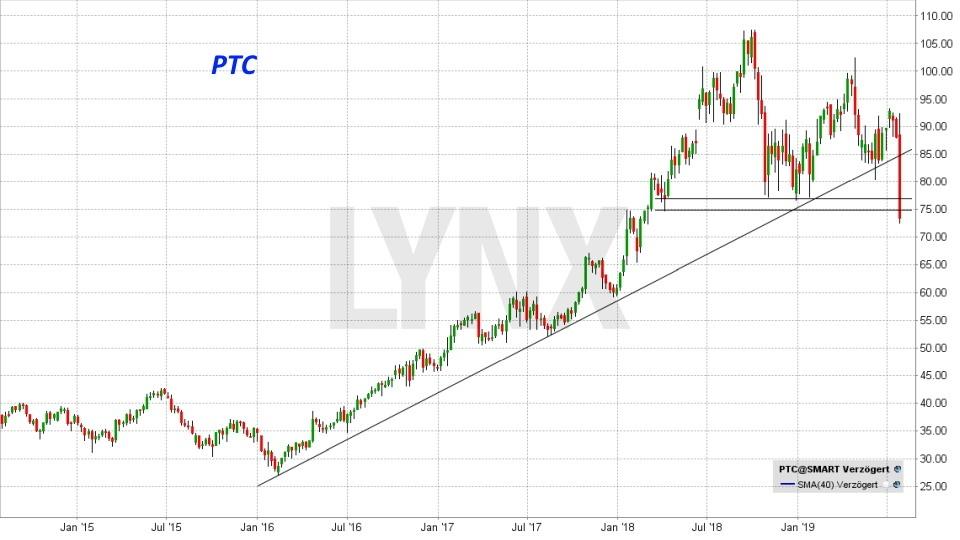 Die besten Internet of Things Aktien: Entwicklung der PTC Inc. Aktie von Juli 2014 bis Juli 2019 | Online Broker LYNX