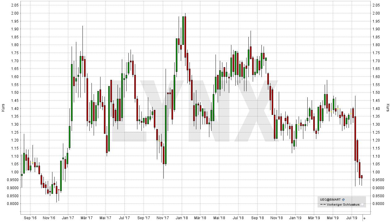 Die besten Uran Aktien: Entwicklung der Cameco Corp Aktie von Juli 2016 bis Juli 2019 | Online Broker LYNX