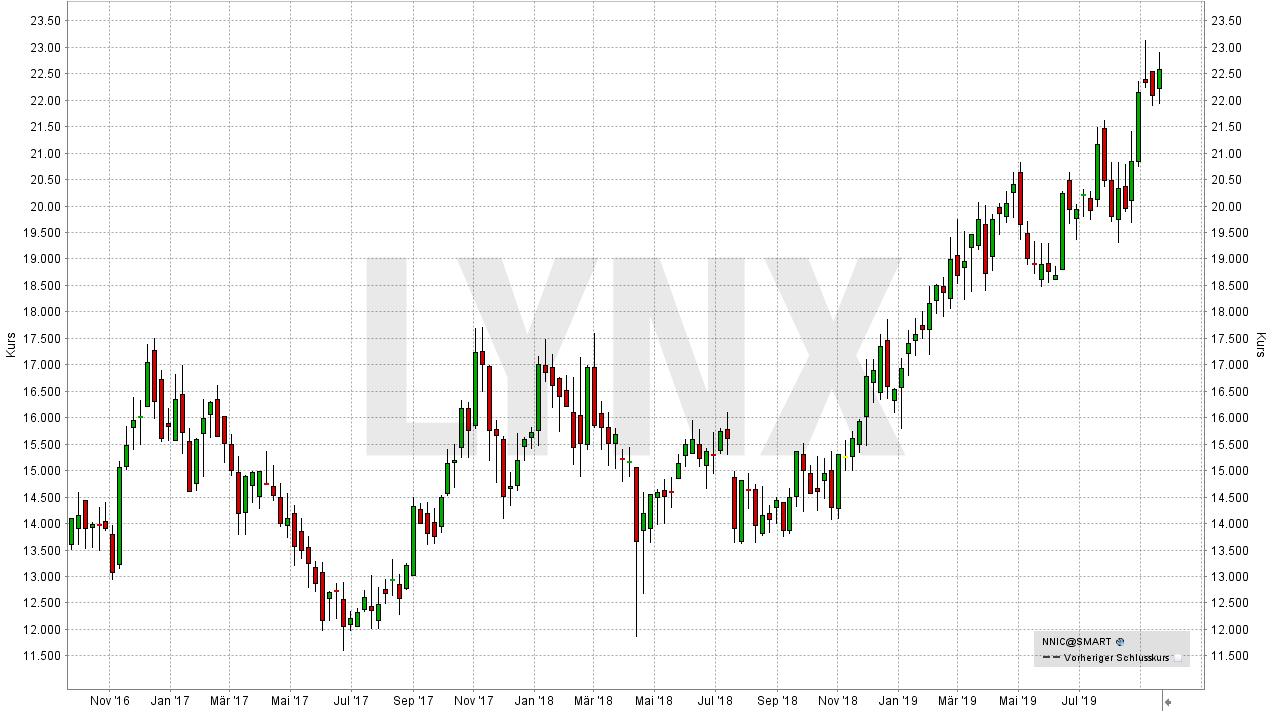 Die besten Palladium Aktien: Entwicklung der Norilsk Nickel Aktie (in EUR) seit September 2016 | Online Broker LYNX