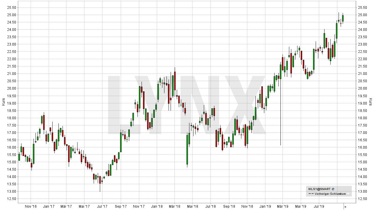 Die besten Palladium Aktien: Entwicklung der Norilsk Nickel Aktie (in USD) seit September 2016 | Online Broker LYNX
