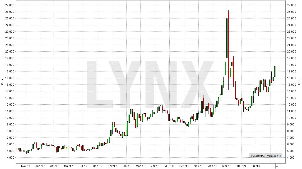 Die besten Palladium Aktien: Entwicklung der North American Palladium Aktie seit September 2016 | Online Broker LYNX