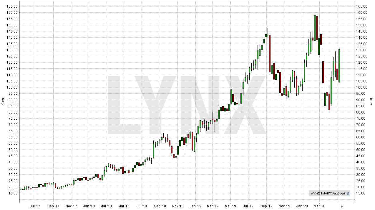 Die besten Big Data-Aktien: Entwicklung der Alteryx Aktie von Mai 2017 bis Mai 2020 | Online Broker LYNX
