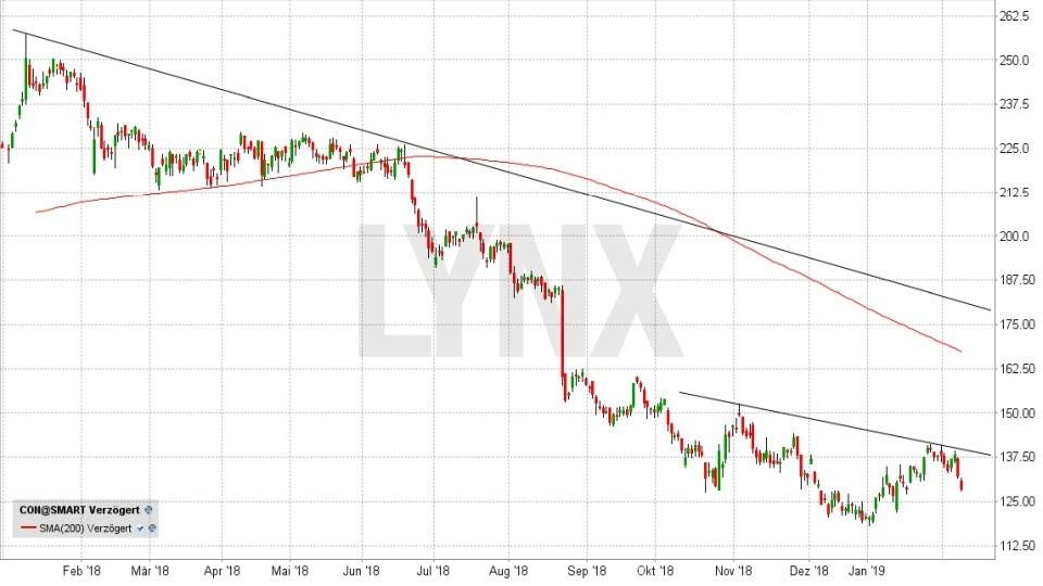 DAX-Aktien 2019: Werden die Letzten diesmal die Ersten sein: Entwicklung der Continental Aktie von Januar 2018 bis Februar 2019 | LYNX Online Broker