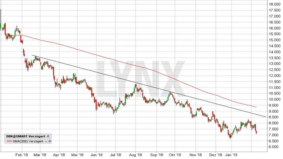 DAX-Aktien 2019: Werden die Letzten diesmal die Ersten sein: Entwicklung der Deutsche Bank Aktie von Januar 2018 bis Februar 2019 | LYNX Online Broker