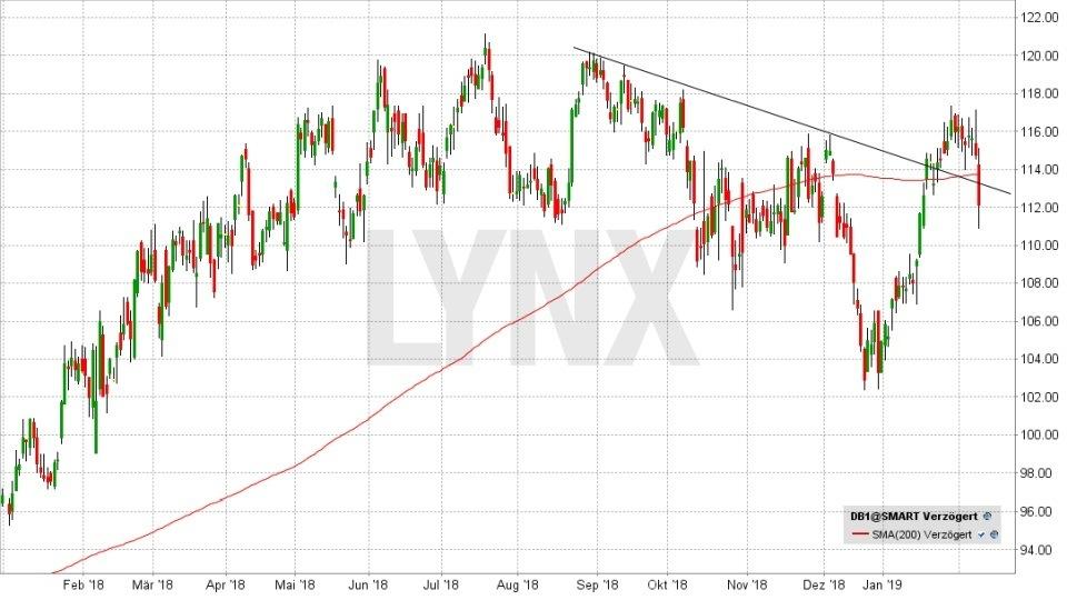 DAX-Aktien 2019: Werden die Letzten diesmal die Ersten sein: Entwicklung der Deutsche Börse Aktie von Januar 2018 bis Februar 2019 | LYNX Online Broker