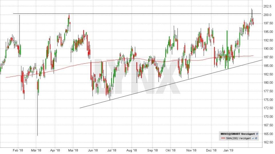 DAX-Aktien 2019: Werden die Letzten diesmal die Ersten sein: Entwicklung der Münchener Rück Aktie von Januar 2018 bis Februar 2019 | LYNX Online Broker