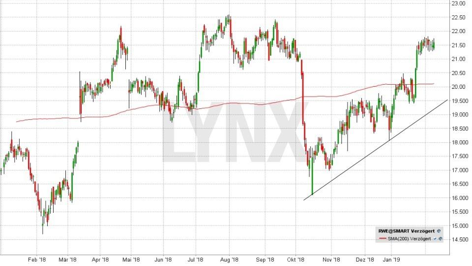 DAX-Aktien 2019: Werden die Letzten diesmal die Ersten sein: Entwicklung der RWE Aktie von Januar 2018 bis Februar 2019 | LYNX Online Broker