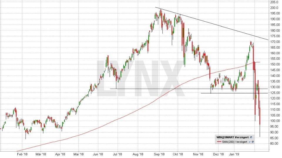 DAX-Aktien 2019: Werden die Letzten diesmal die Ersten sein: Entwicklung der Wirecard Aktie von Januar 2018 bis Februar 2019 | LYNX Online Broker