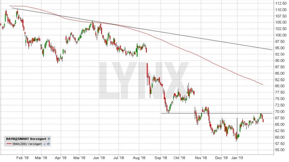 DAX-Aktien 2019: Werden die Letzten diesmal die Ersten sein: Entwicklung der Bayer Aktie von Januar 2018 bis Februar 2019 | LYNX Online Broker