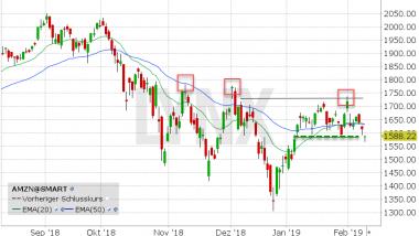 Chart vom 08.02.2019 mit Kurs: 1588,22 Kürzel: AMZN | LYNX Online Broker