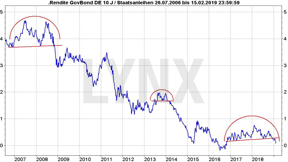 Rezession – Was sind ihre typischen Vorboten?: Entwicklung Rendite Deutsche Staatsanleihen von 2006 bis 2019 | LYNX Online Broker