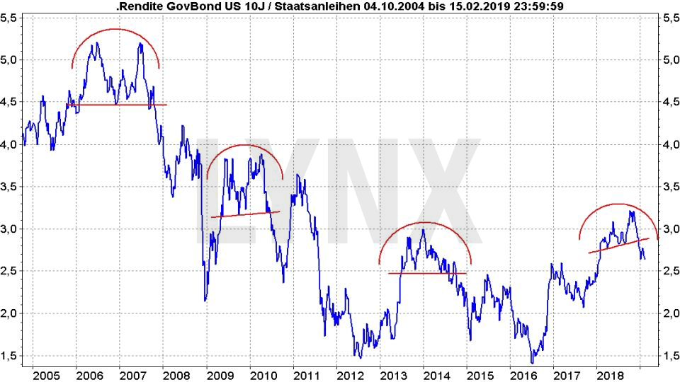 Rezession – Was sind ihre typischen Vorboten?: Entwicklung Rendite US-Staatsanleihen von 2004 bis 2019 | LYNX Online Broker