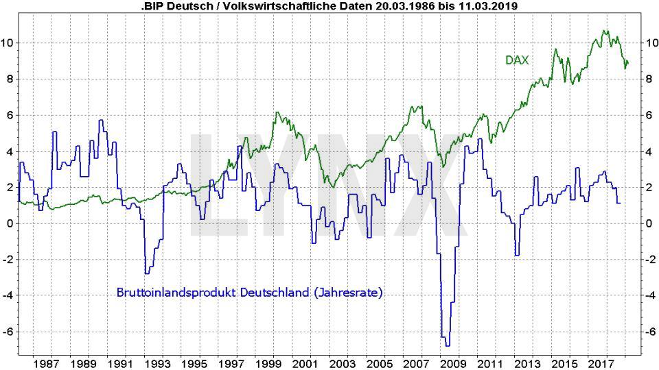 Rezession – Was sind ihre typischen Vorboten?: Vergleich Dax und BIP Deutschland von 1986 bis 2019 | LYNX Online Broker
