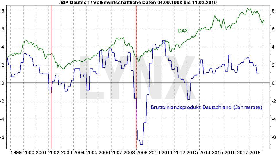 Rezession – Was sind ihre typischen Vorboten?: Vergleich Dax und BIP Deutschland von 1998 bis 2019 | LYNX Online Broker