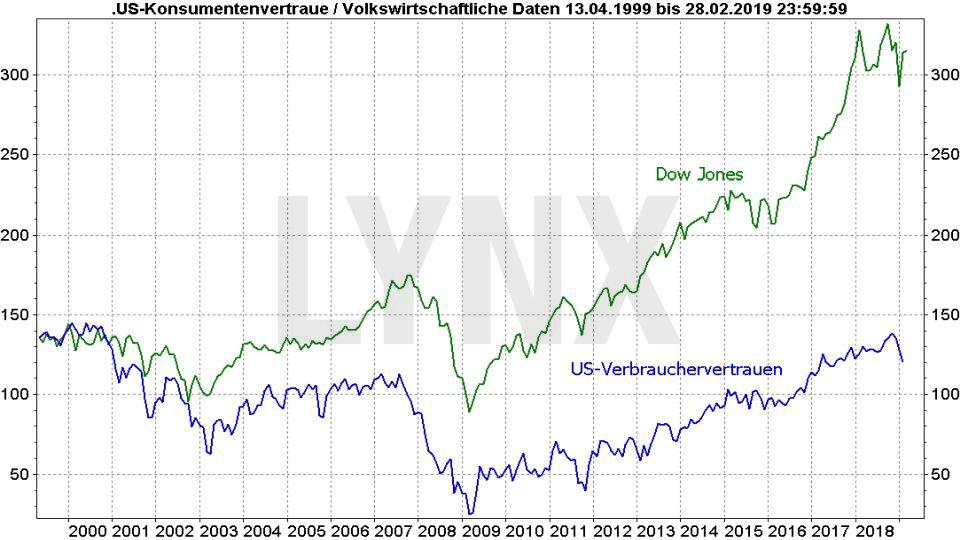 Rezession – Was sind ihre typischen Vorboten?: Vergleich Dow Jones und US-Verbrauchervertrauen von 1999 bis 2019 | LYNX Online Broker