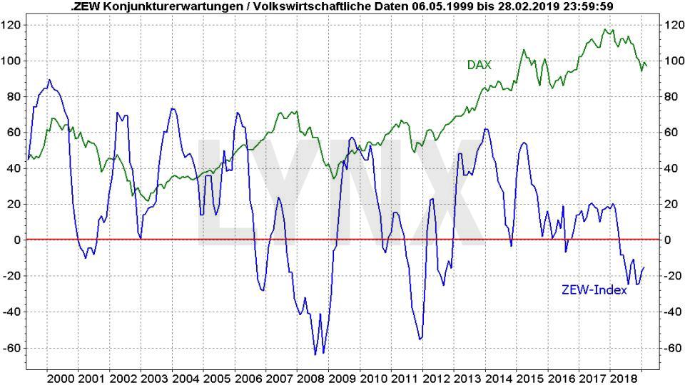 Rezession – Was sind ihre typischen Vorboten?: Vergleich Entwicklung DAX und ZEW Konjunkturerwartungen von 1999 bis 2019 | LYNX Online Broker