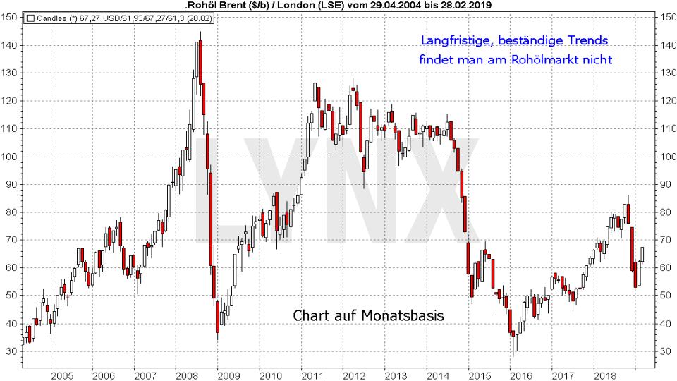 Ölpreis-Prognose 2019: Entwicklung des Ölpreises für Brent von 2004 bis 2019 | LYNX Online Broker