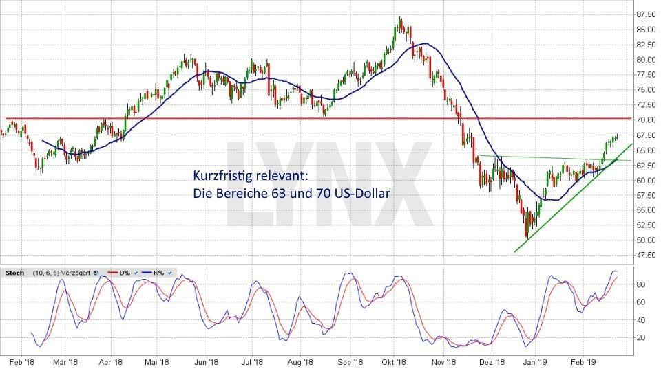 Ölpreis-Prognose 2019: Kurzfristige Entwicklung des Ölpreises für Brent von Januar 2018 bis Februar 2019 | LYNX Online Broker