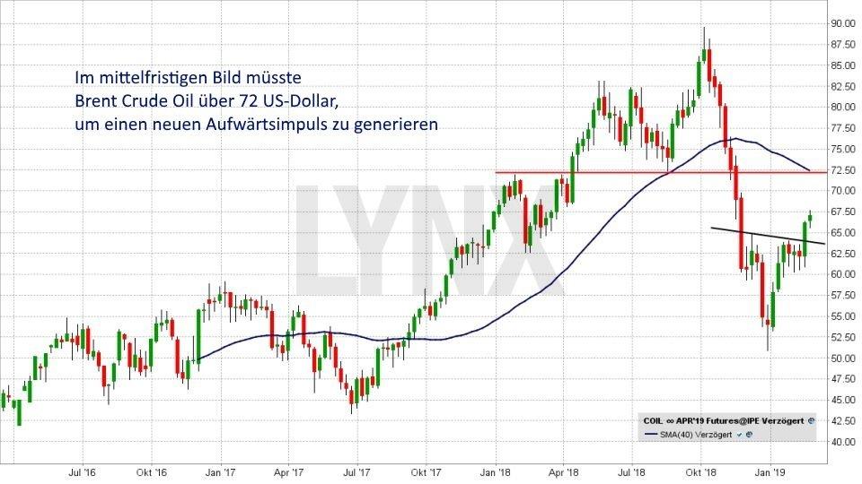 Ölpreis-Prognose 2019: Langfristige Entwicklung des Ölpreises für Brent von April 2016 bis Februar 2019 | LYNX Online Broker