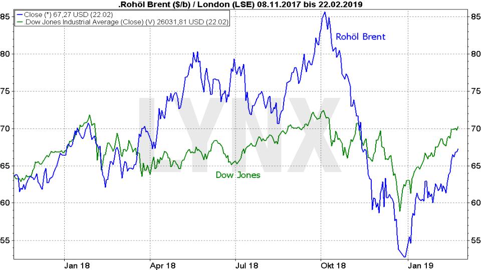 Ölpreis-Prognose 2019: Vergleich der Entwicklung des Ölpreises für Brent und des Dow Jones von November 2017 bis Februar 2019 | LYNX Online Broker