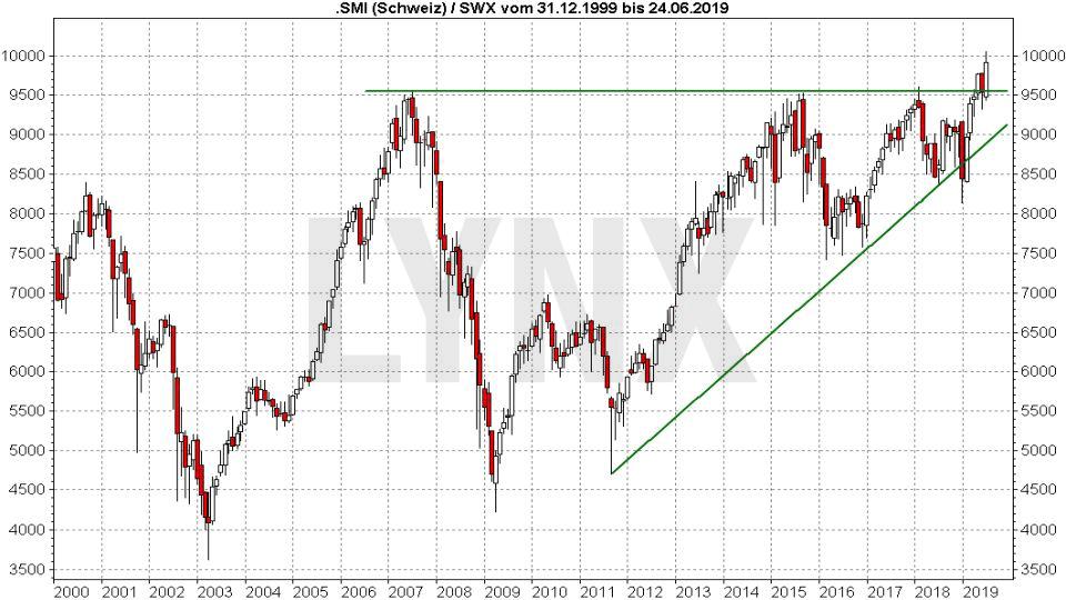 Die besten Schweizer Aktien: Entwicklung des SMI von 1999 bis 2019 | LYNX Online Broker