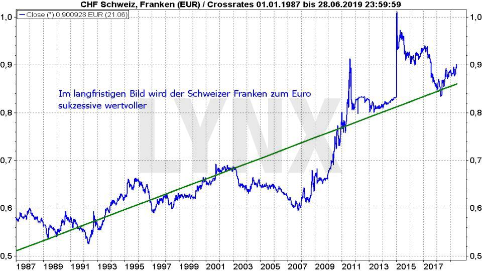 Die besten Schweizer Aktien: Entwicklung des Schweizer Franken zum Euro von 1987 bis 2019 | LYNX Online Broker