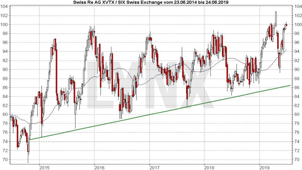 Die besten Schweizer Aktien: Entwicklung der Swiss Re Aktie von 2014 bis 2019 | LYNX Online Broker