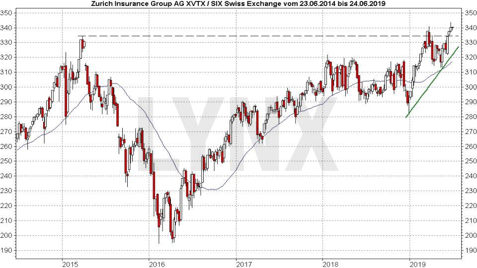 Die besten Schweizer Aktien: Entwicklung der Zurich Insurance Group Aktie von 2014 bis 2019 | LYNX Online Broker