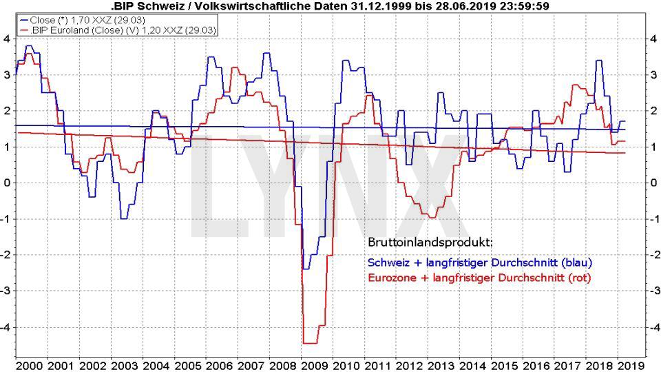 Die besten Schweizer Aktien: Vergleich der Entwicklung des BIP der Schweiz und der Eurozone von 1999 bis 2019 | LYNX Online Broker