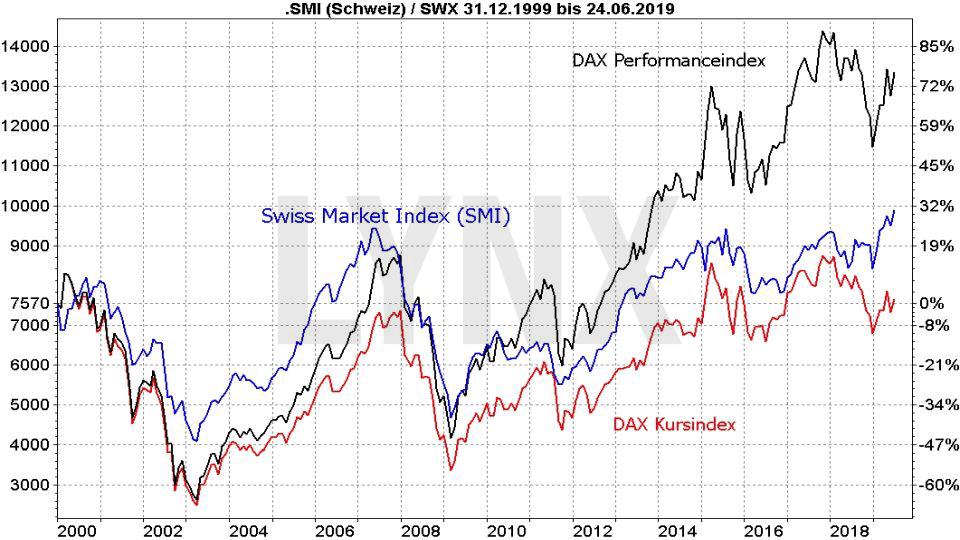 Die besten Schweizer Aktien: Vergleich der Entwicklung des SMI und des DAX als Kurs- und Performanceindex von 1999 bis 2019 | LYNX Online Broker