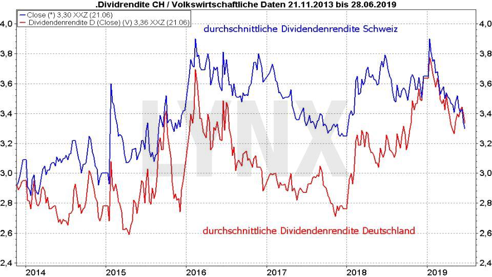 Die besten Schweizer Aktien: Vergleich der durchschnittlichen Dividendenrendite von Aktien aus der Schweiz und Deutschland von 2013 bis 2019 | LYNX Online Broker