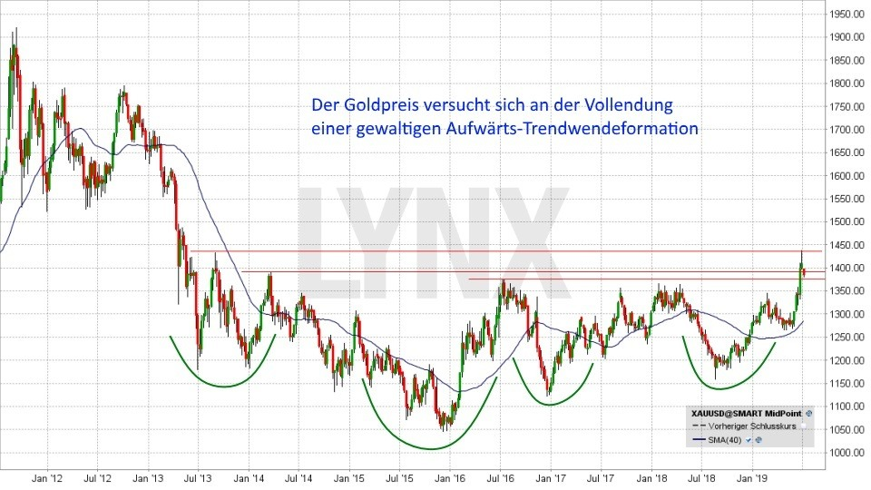 Goldpreis-Prognose 2019: Entwicklung Goldpreis von Juli 2011 bis Juli 2019 | LYNX Online Broker