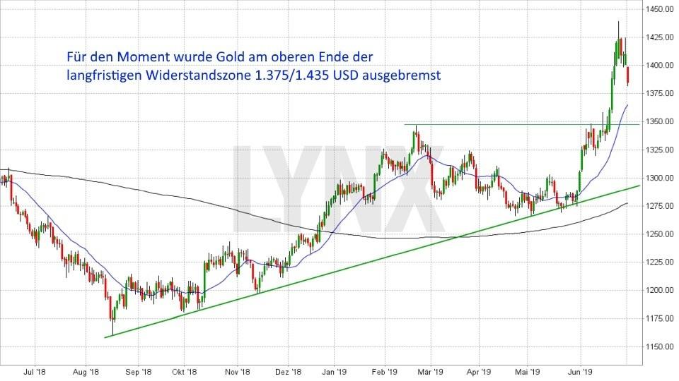 Goldpreis-Prognose 2019: Entwicklung Goldpreis von Juni 2018 bis Juli 2019 | LYNX Online Broker