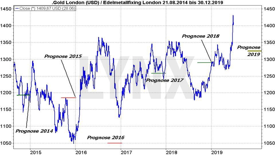 Goldpreis-Prognose 2019: Durchschnittliche Prognoseziele für den Goldpreis von 2014 bis 2018 | LYNX Online Broker