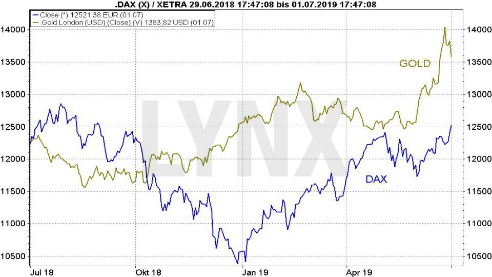 Goldpreis-Prognose 2019: Vergleich der Entwicklung Goldpreis und DAX | LYNX Online Broker
