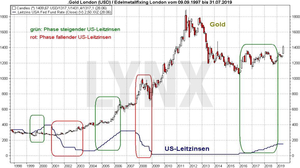 Goldpreis-Prognose 2019: Vergleich der Entwicklung Goldpreis und US-Leitzinsen | LYNX Online Broker