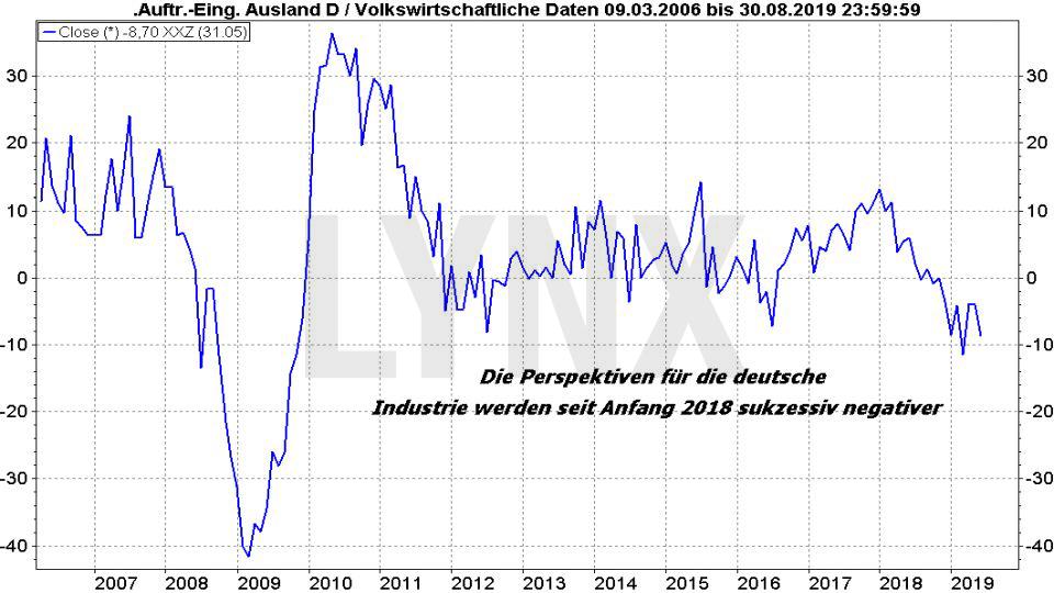 Ölpreis-Prognose 2019: Entwicklung Auftragseingang Deutschland von 2006 bis 2019 | Online Broker LYNX