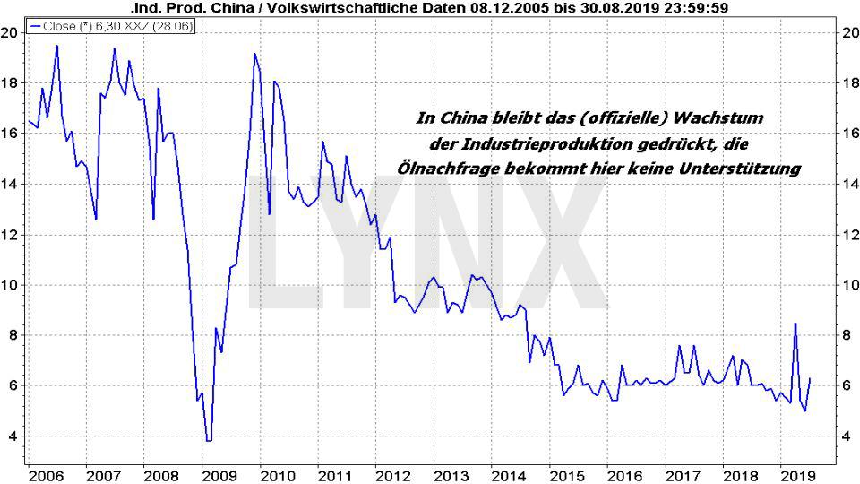 Ölpreis-Prognose 2019: Entwicklung Industrieproduktion China von 2005 bis 2019 | Online Broker LYNX