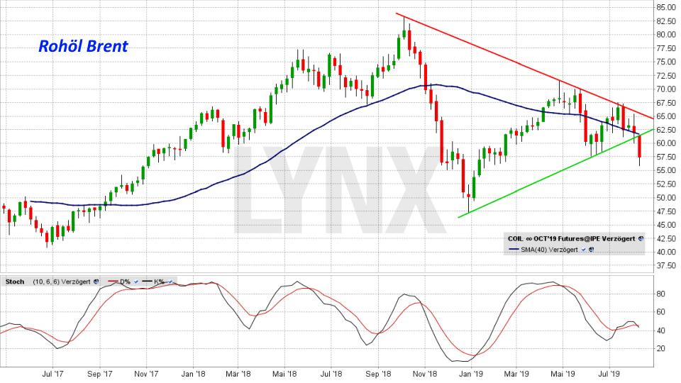 Ölpreis-Prognose 2019: Entwicklung Rohölpreis Brent von Mai 2017 bis August 2019 | Online Broker LYNX