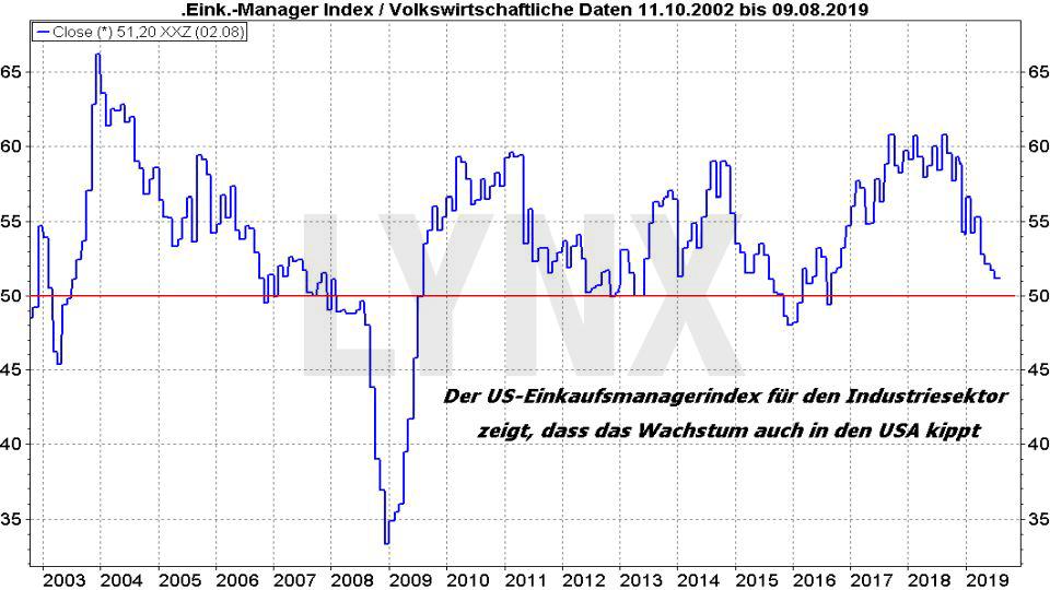 Ölpreis-Prognose 2019: Entwicklung US-Einkaufsmanagerindex für den Industriesektor von 2002 bis 2019 | Online Broker LYNX