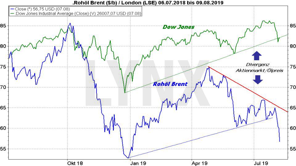 Ölpreis-Prognose 2019: Vergleich der Entwicklung Ölpreis Brent und Dow Jones von Juli 2018 bis August 2019 | Online Broker LYNX