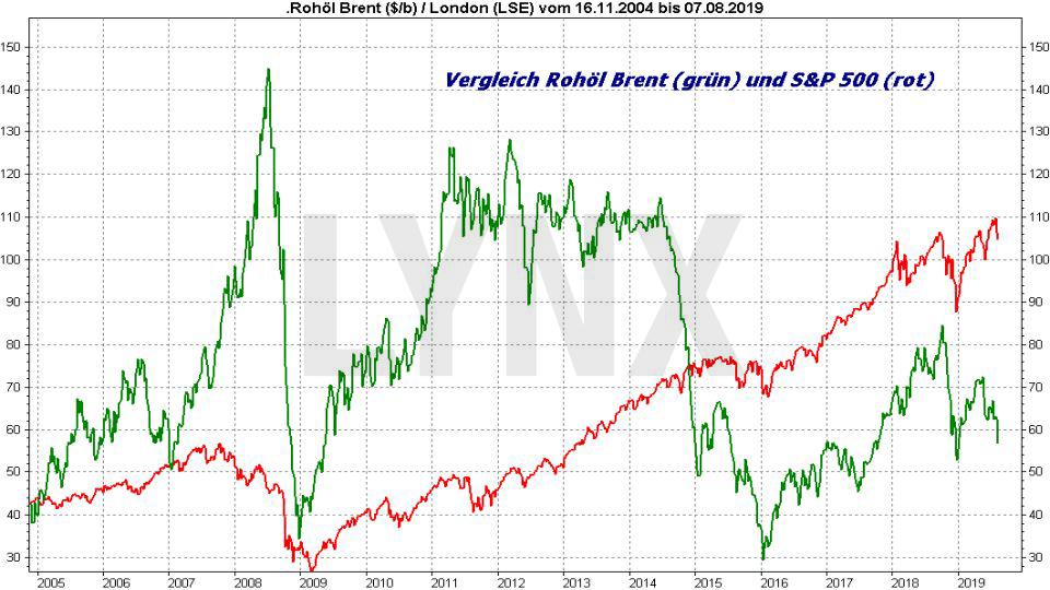 Ölpreis-Prognose 2019: Vergleich Entwicklung Rohöl Brent und S&P 500 von 2004 bis 2019 | Online Broker LYNX