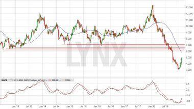Chart vom 08.02.2019, Kurs 4,90 Euro, Kürzel MEO | LYNX Online Broker